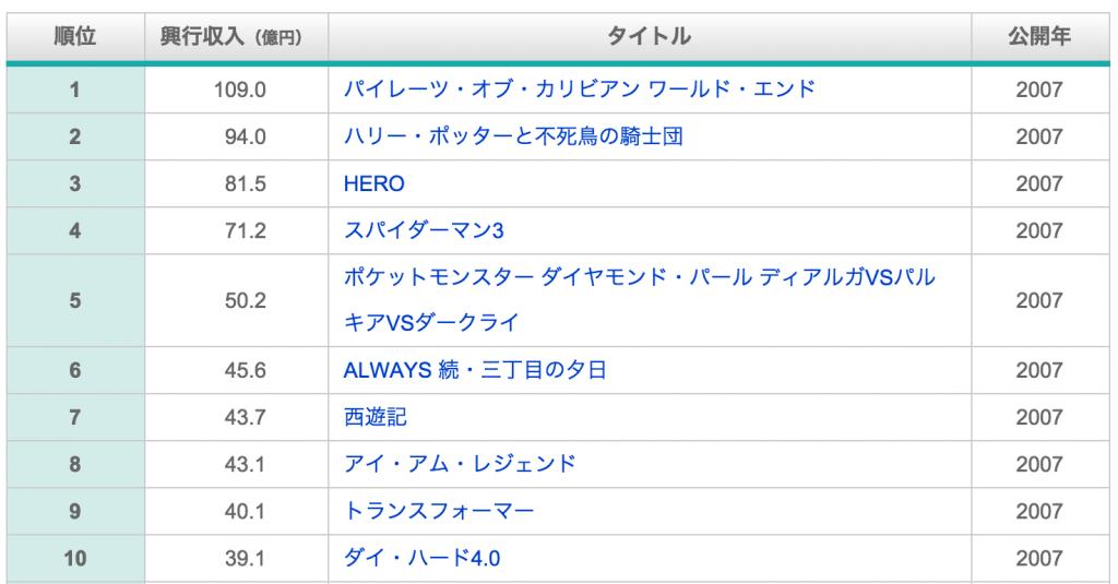 日本国内_2007年_年間総合興行収入ランキング_-_映画ランキングドットコム